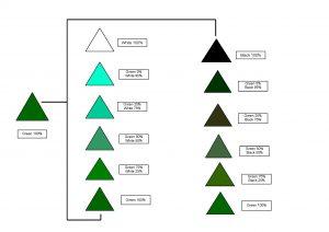 Colour Mixing Green Colour Shade