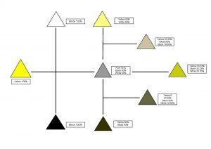 Colour Mixing Yellow Colour Shade